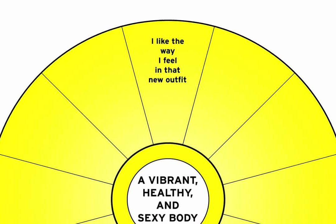 The Magic of Focus Wheel | Astrology Coaching - Vedic Astro
